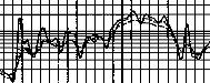 log curves